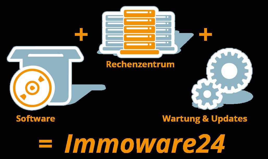 Die Immobilienverwaltungssoftware Immoware24